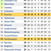 After Everton 1-0 Victory & Liverpool 2-0 win, See How the Premier League Table Looks Like