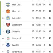 See How The EPL Standings Changed, After Spurs Thrashed Burnley 4-0