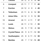 After Chelsea Drew 0-0 & Arsenal Won 3-1, This Is How The EPL Table Looks Like