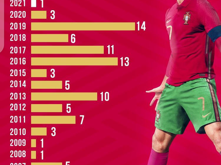 Checkout Cristiano Ronaldo Goals for Portugal by Year