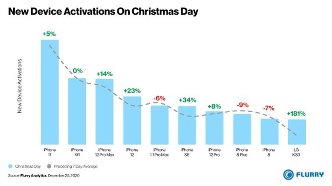 9 of Top 10 U.S. Smartphone Activations on Christmas Day 2020 Were iPhones