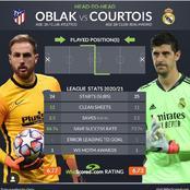 Thibaut Courtois And Jan Oblak: 2020/21 La liga Statistics