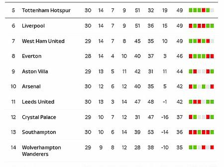 Checkout The EPL Table After Yesterday's Fixtures As Tottenham Closes The Gap On Chelsea's 4th Place