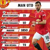 Statistics Of The Best Manchester united Players In 2020/21 Premier League Season So Far