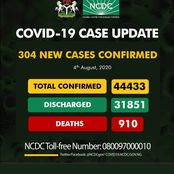 As NCDC discharged 31851 persons, see the list of states with below 200 cases of Covid-19 in Nigeria