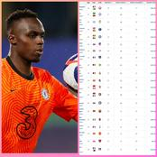 European Clean Sheets Table - Mendy Ranked 5th