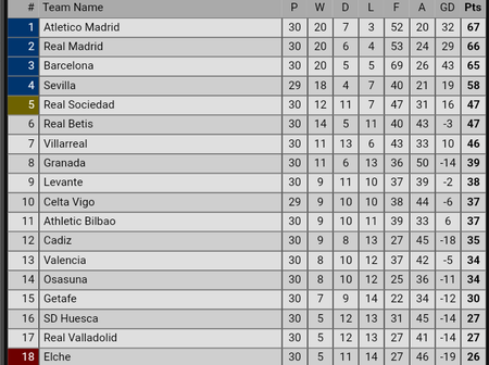 After Atlectico Madrid Drew Real Betis 1:1, See Barcelona & Real Madrid Position On The Laliga Table