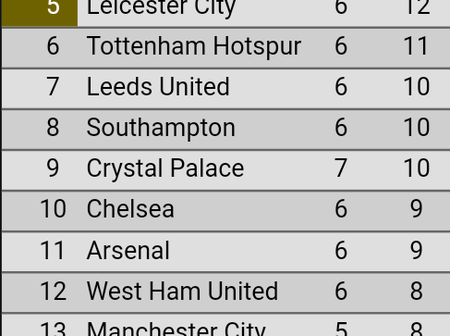 After Wolves Won 2-0 Tonight, See Where Chelsea & Man UtD Dropped On The League Table (Full Table)