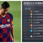 Barcelona Star Rated As No '1' In Top Form Rankings Across The Europe Top Five Leagues This Season