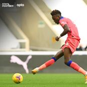Here's the only thing Tammy Abraham lacks. He's amazing but so under-appreciated and underrated.
