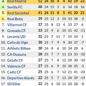 After Atletico Madrid won 2-0 & Barcelona Won 2-0, See How the Ĺaliga Table Standings Looks Like