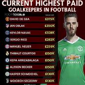Top 10 Current Highest Paid Goalkeepers In Football - Kepa Arrizabalaga Is Ranked 6th