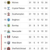 After Everton drew 0:0, and Southampton lost 0-3, See how the premier league table currently looks.