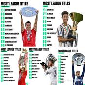 Clubs With Most League Titles In Europe's Top 5 Leagues