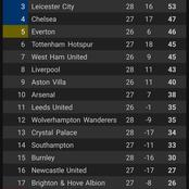 Big Changes On The Premier League Table After Man U 2-0 Derby Win, Liverpool defeat & Tottenham Win