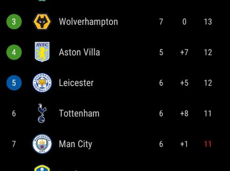 After Manchester City Beat Sheffield United 1-0, This Is How The EPL Table Looks Like
