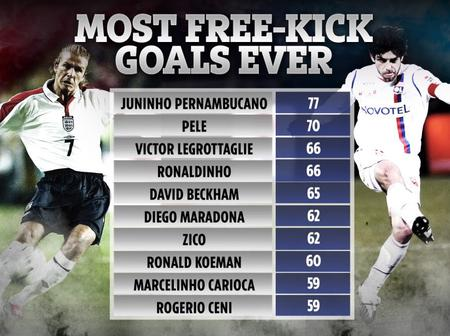 Can Messi & Ronaldo Make The List Of 10 Players With The Most free-kicks Scored Before Retirement?