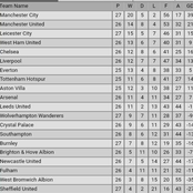 After Leceister City's 1-1 Draw & Aston Villa's 1-0 Loss, This is How the New Premier League Table is