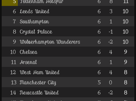 After The results of all the match week 6 games, This is how the EPL Table looks like