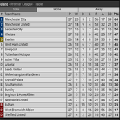 After Chelsea Defeated Liverpool 1:0, See Where They Climbed To On The Premier League Table