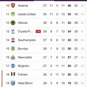Check out how the table looks after Man U won the Manchester Derby and Spurs thrashed Crystal Palace