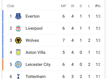 Checkout The Premier League Table After Wolves Beat Crystal Palace 2-0 At Home.