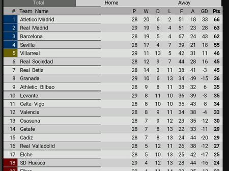After Real Madrid and Villarreal Won, See Barcelona's New Position on the La Liga Table