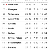 After Chelsea Won 1-0 And Everton Won 1-0, This Is How The EPL Table Looks Like