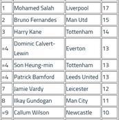See EPL top goal scorer board