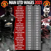 Manchester United Players Wages 2021 Season