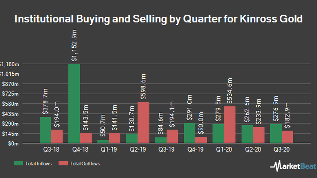 Paloma Partners Management Co Decreases Stake in Kinross Gold Co. (NYSE:KGC)