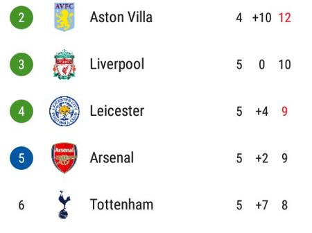 After Aston Villa Beat Leicester City 1-0, This Is How The EPL Table Looks Like