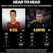 Mesut Ozil And Kevin De Bruyne: Great Midfielders' Statistics