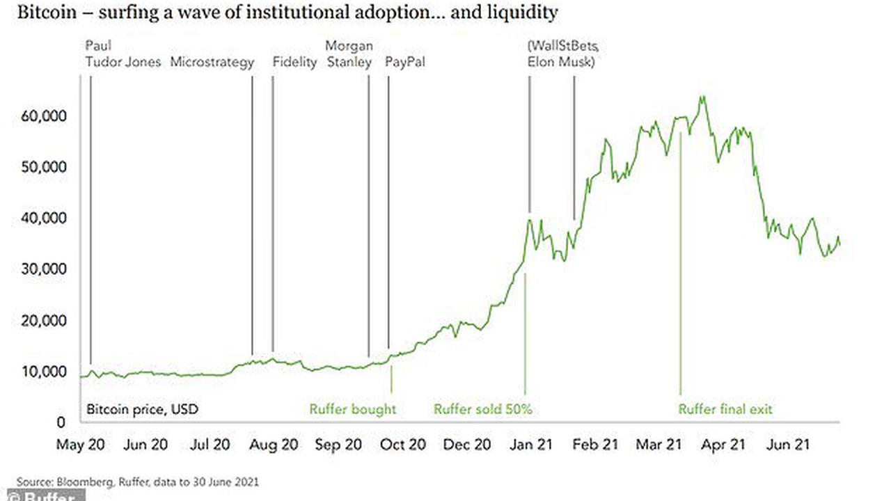 SIMON LAMBERT: Know when to hold 'em, know when to fold 'em! Ruffer says its huge bitcoin gain shows how cheap money borrows hope from the future