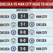 Chelsea Will Play Against Manchester City On 17th April In FA Cup, See Their Head-to-Head Records