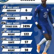Chelsea's Team Statistics So Far This Season, See the Player with the Most Fouls Committed