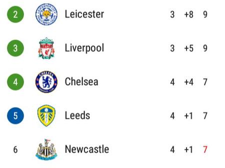 After All Games Played Today, This Is How The EPL Table Looks Like