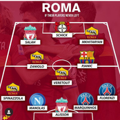 This Could Be Roma Lineup if Their Players Never Left