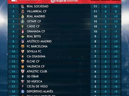 Check out latest La Liga table after week 6 games as Barcelona misses out of Top 6