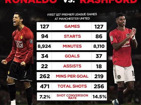 Cristiano Ronaldo And Marcus Rashford: First 127 Premier League Games For Manchester United