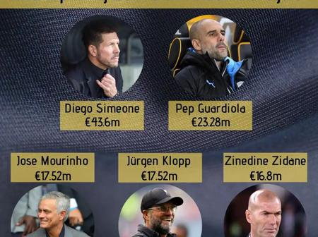 Top 5 Highest Paid Football Managers In The World 20/21, Premier League Managers Dominate The List