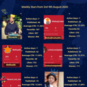 Meet the Weekly Star Writers on Opera News Hub (3rd-9th August)