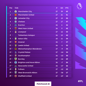 Full EPL Table After Chelsea Won And Climb Up To 4th Position In EPL Table. [Matchday 26]