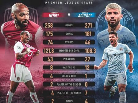 Sergio Aguero and Thierry Henry All Time Statistics in the Premier League