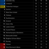 Man City 2nd, Tottenham 5th, See Man Utd And Liverpool's Current Positions After Man Utd Won Today