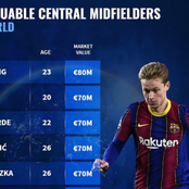 Most valuable central midfielders in football