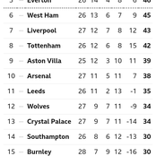 After Arsenal Drew 1-1, This Is How The EPL Table Looks Like