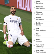 After Karim Benzema Scored In The El Clasico, This Is How The La Liga Top Scorers Table Looks Like