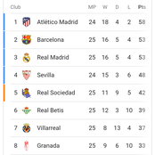 See How The Laliga Table Looks Like After Real Madrid's Match