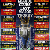 Major Trophies: See When Your Club Last Won A Major Trophy